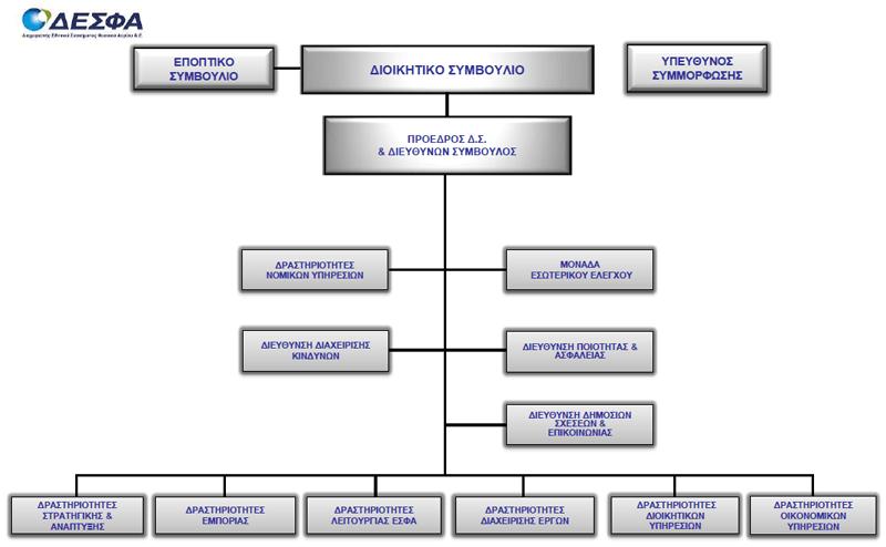 Ανθρωπινο δυναμικό και Οργάνωση